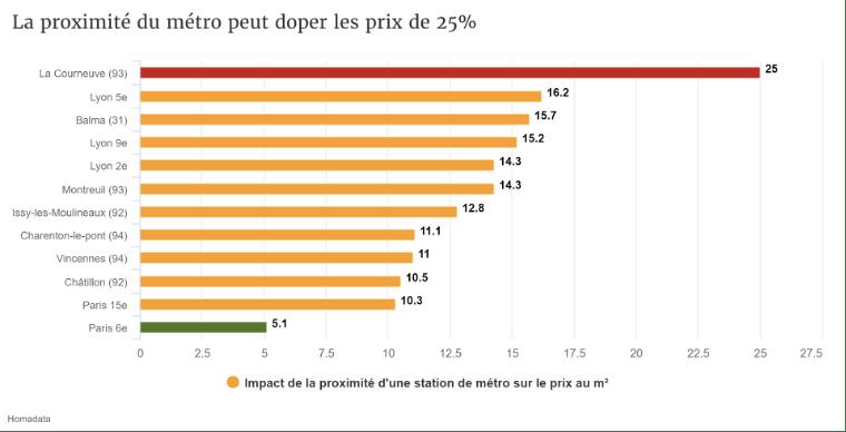 metro et prix immobilier